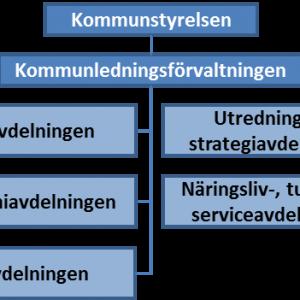 Organisationsschema - träd Kommunledningsförvaltningen