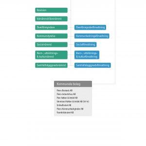 Kommunens organisationsstruktur, med nämnder, styrelser, förvaltningar och bolag