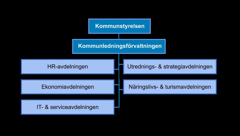 Schematisk bild över kommunledningsförvaltningens organisation.