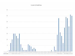 Diagram över antal smittade av Covid-19 i Flens kommun