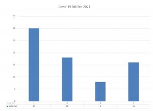 Diagram över antal smittade i Flens kommun. Vecka 4 var det 16 konstaterade fall.