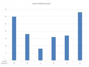 Diagram över antal smittade i Flens kommun. Vecka 6 var det 33 konstaterade fall.