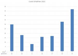 Diagram över antal smittade i Flens kommun. Vecka 7 var det 47 konstaterade fall.