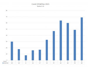 Diagram över antal smittade i Flens kommun. Vecka 11 var det 69 konstaterade fall.