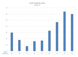 Diagram över antal smittade i Flens kommun. Vecka 9 var det 60 konstaterade fall.