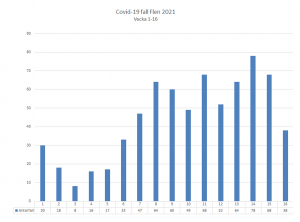 Diagram över antal smittade av covid-19 i Flens kommun. Vecka 16 var det 38 konstaterade fall.