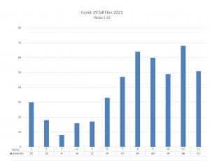 Diagram över antal smittade i Flens kommun. Vecka 12 var det 51 konstaterade fall.