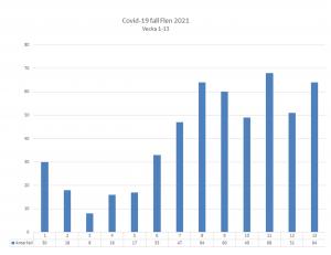 Diagram över antal smittade av covid-19 i Flens kommun. Vecka 14 var det 78 konstaterade fall.