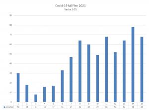 Diagram över antal smittade av covid-19 i Flens kommun. Vecka 15 var det 68 konstaterade fall.