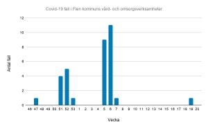 Antal fall av covid-19 i Flen kommuns vård- och omsorgsverksamheter