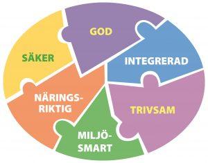 Ett pussel av bitar som beskriver Måltidsmodellen i olika färger med text på varje pusselbit enligt: God, Integrerad, Säker, Näringsriktig, Miljösmart, Trivsam