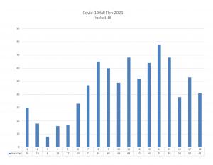 Diagram över antal smittade av covid-19 i Flens kommun. Vecka 18 var det 41 konstaterade fall.