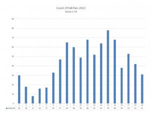 Diagram över antal smittade av covid-19 i Flens kommun. Vecka 19 var det 31 konstaterade fall.